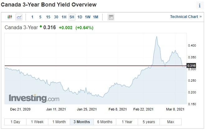 3-year bond yield