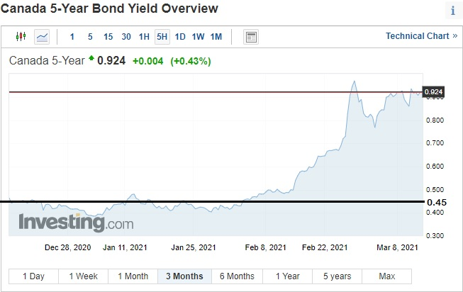 5-year bond yield